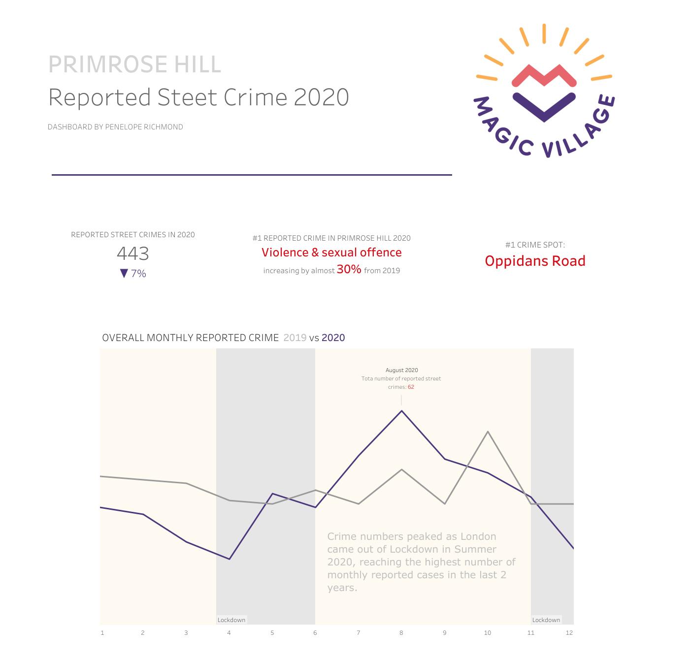 Primrose Hill Crime Data